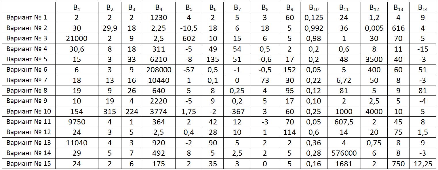 Тренировочная по математике 11 класс 22 ноября без логарифмов